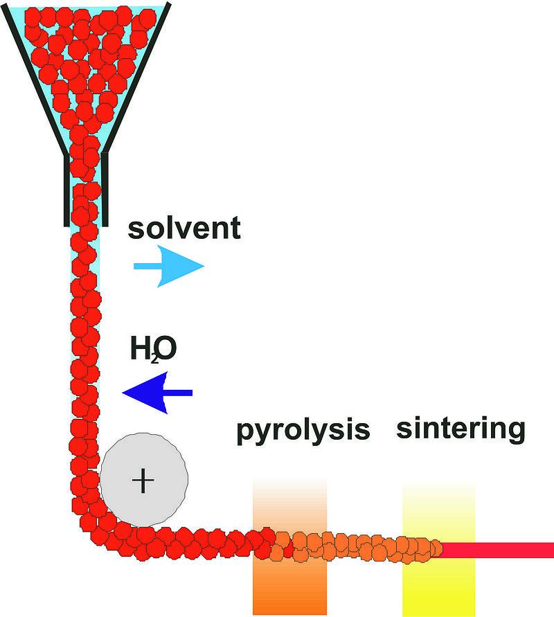 Herstellung anorganischer Fasern aus Sol-Gel-Vorstufen